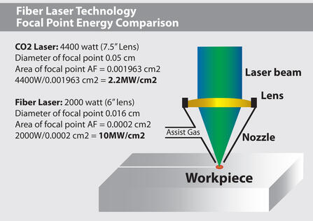 Figure 1. Power density comparison of CO2 and Fiber lasers at the focal point.