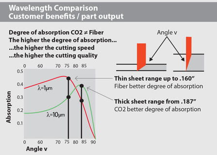 Figure 2. Absorption comparison between CO2 and Fiber lasers based on wavelength and thickness.